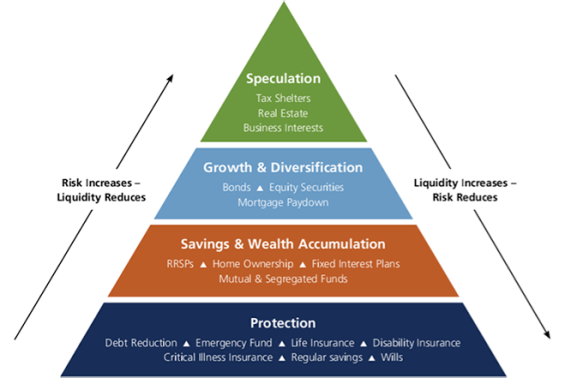 financialplanningpyramid